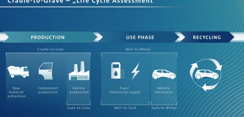 Volkswagen porovnal emisnú stopu elektrického a naftového Golfu